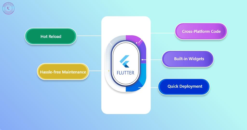 Flutter App for Beginners